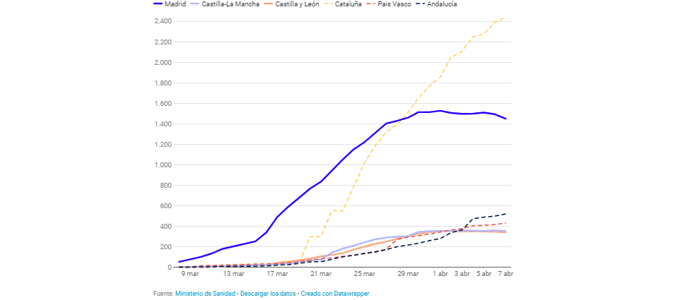 ultimi aggiornamenti-dati 8 Aprile Spagna