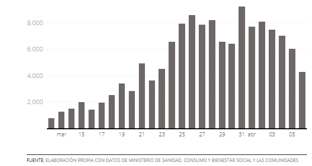 pandemia-Dati 6 Aprile
