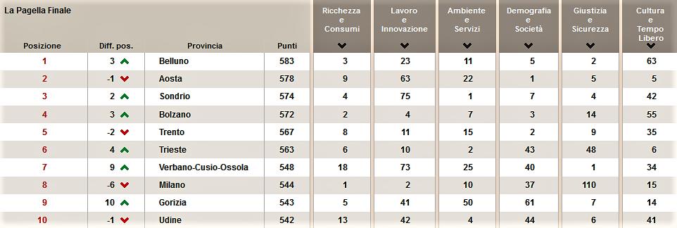 La classifica sulla qualità della vita del Sole 24 Ore