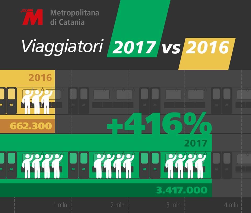 La statistica evidenzia il boom d'utilizzo in concomitanza delle nuove stazioni metropolitane