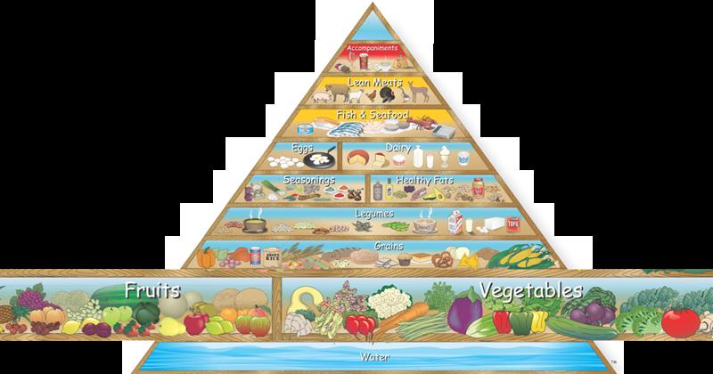 Alimentazione anti #Covid-19 - Piramide Alimentare ideale