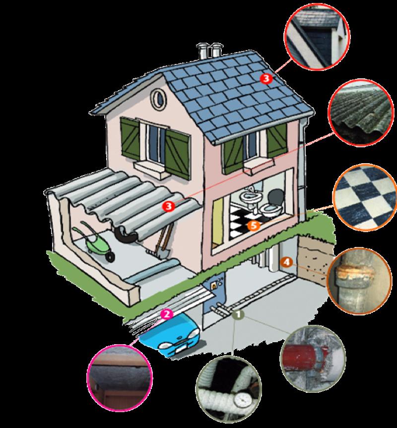 La Basilicata dice no all'amianto - Casa con esempi di pericolo