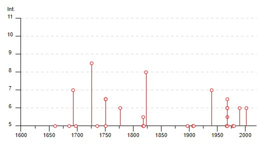Grafico Dei Terremoti a Palermo dal 1600 ad oggi