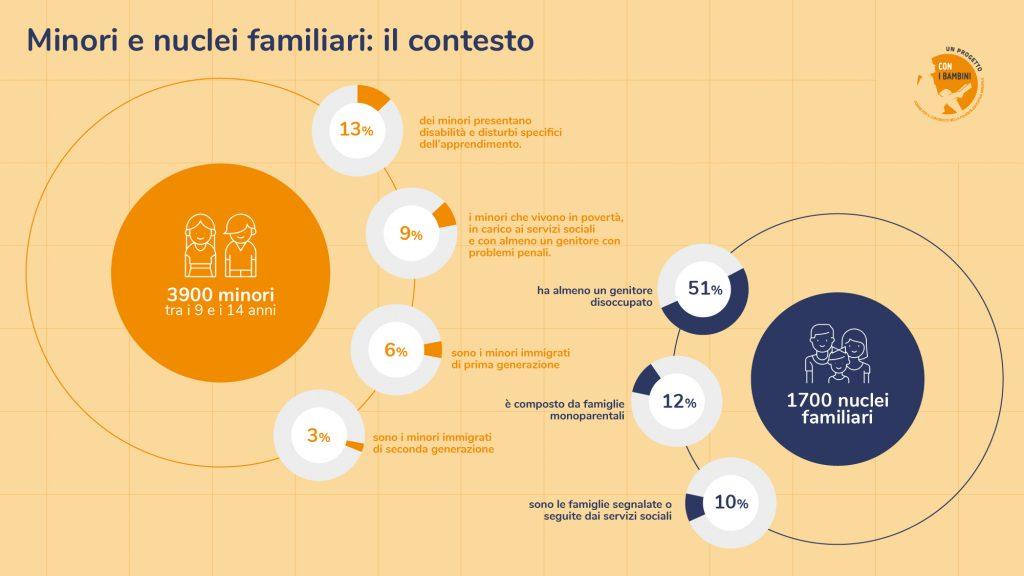 Template Infografica Destinatari 22 Copia 1
