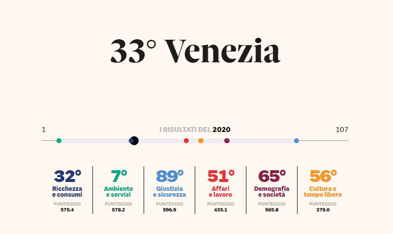 Qualità Della Vita 2020 Venezia