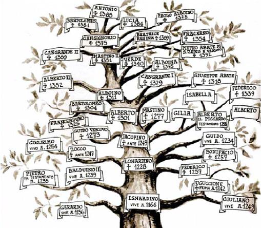 Albero Genealogico Famiglia Della Scala